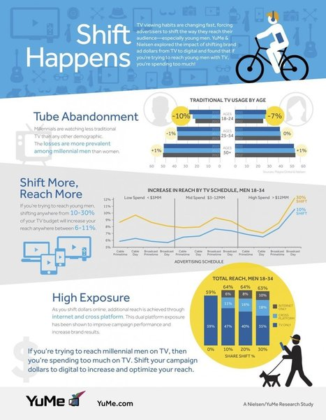 INFOGRAPHIC: Advertisers Using TV To Reach Millennial Males Are Spending Too Much   World's Best Infographics   Scoop.it