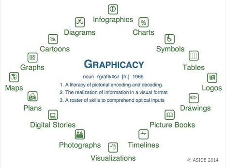 Graphicacy - The Key To Visual Thinking In A Differentiated Classroom | Educating in a digital world | Scoop.it