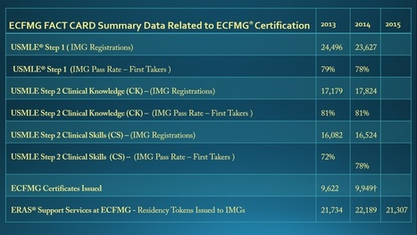 ECFMG Certification' in Medical Clinical Observership
