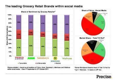 Who is winning the supermarket social mediasweep? | Digital Media Strategies | Scoop.it