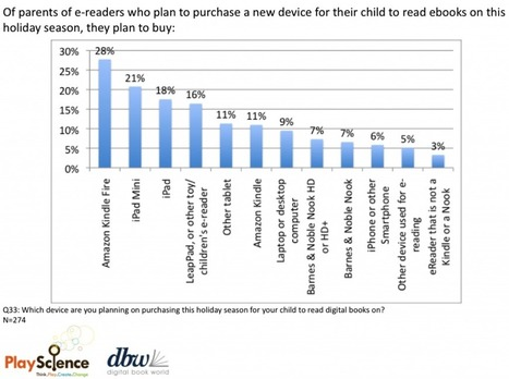 Parents Primed to Buy Devices and Ebooks for Their Kids This Holiday Season, New Study Finds | Digital Book World | Publishing Digital Book Apps for Kids | Scoop.it