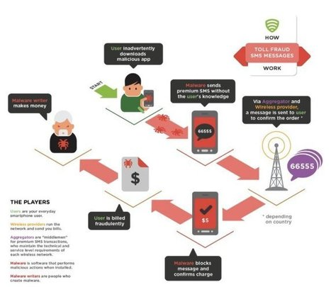Android Malware Creeps Into Cellphone Bills | Stretching our comfort zone | Scoop.it