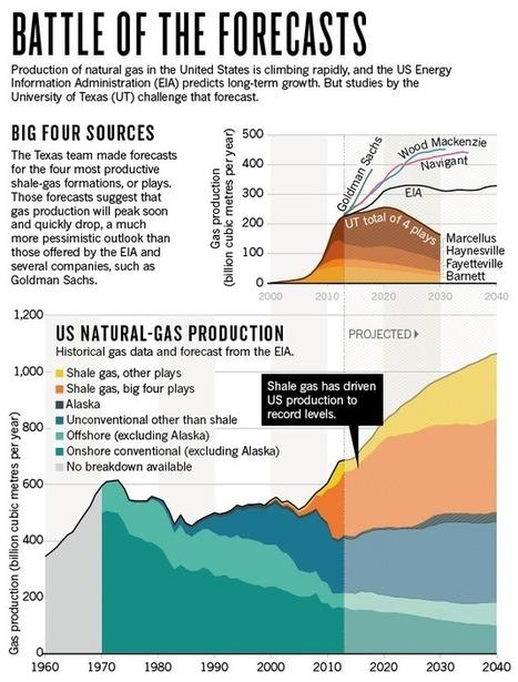 Natural gas: The fracking fallacy   Economia y sistemas complejos   Scoop.it