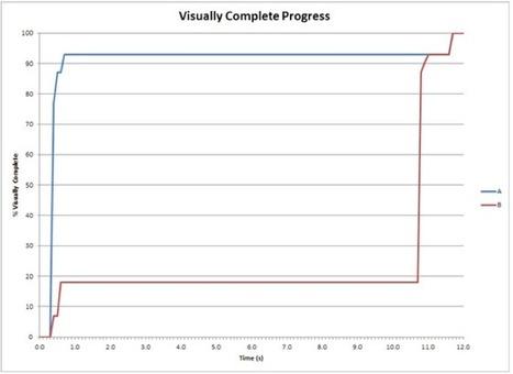 Speed Index : métrique incontournable de l'expérience utilisateur - Blog Fasterize | Optimisation des performances web | Scoop.it