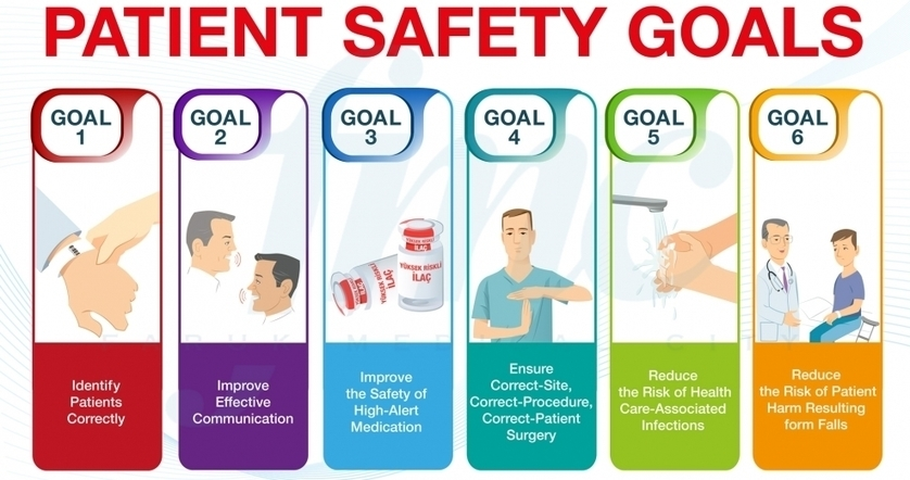 national patient safety goal Care as a patient safety strategy npsg130101 identify the ways in which the patient and his or her family can report concerns about safety and encourage them to do so  2009 national patient goal 8 safety goalsfor hospitals title: npgsh09-hospitalposterqxp author: cwyllie.