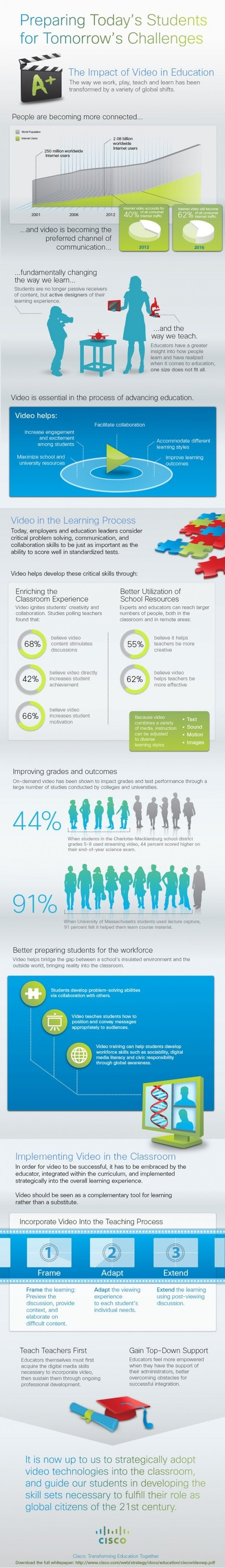 Why You Should Use Video In Education - Infographic | Transforming Ed | Scoop.it