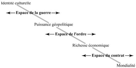 """Géographie de la ville en guerre - BLOG: Séminaire : """"Espaces fluides / espaces solides"""" (EHESS, 20 février)   Nuevas Geografías   Scoop.it"""