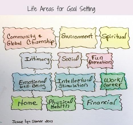 Don't just set SMART goals, set the RIGHT goals   digitalNow   Scoop.it