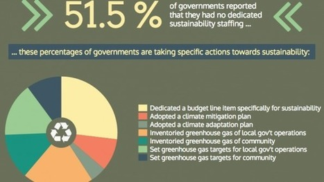 """Infographic: How local governments handle sustainability"" 