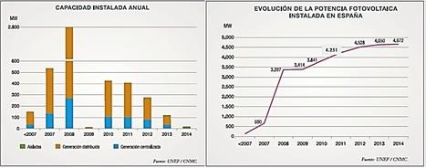 EconoNuestra » Evolución y perspectivas para la energía solar fotovoltaica | Hacia el AUTOCONSUMO | Scoop.it