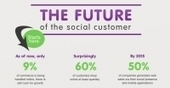 Social Media Influence on Customers in the Future [infographic] | E-commerce scoops by Rick Maresch | Scoop.it