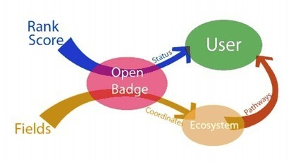Will Open Badges help to map the human knowledge? | Gestión de conocimiento | Scoop.it