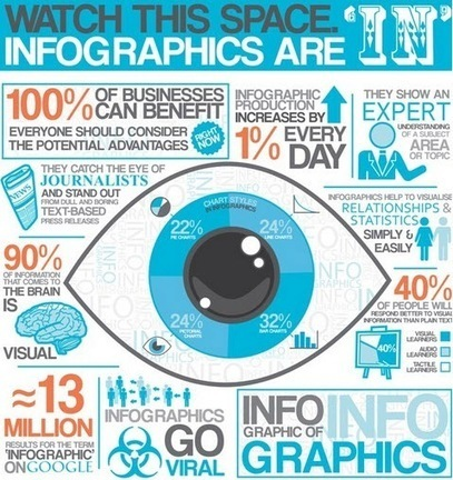 6 Benefits of Using Infographics - Search Engine Journal | Small Business On The Web | Scoop.it