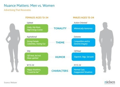 Gender Divide: Reaching Male vs. Female Millennials   Digital Television Futures   Scoop.it