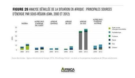 AfricaProgressPanel on Twitter   Afrique et Intelligence économique  (competitive intelligence)   Scoop.it