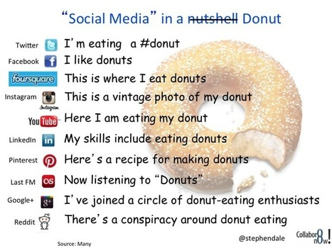 Social Media Explained (with the aid of a donut!) | Communities and Collaboration | Djalem Social Media | Scoop.it