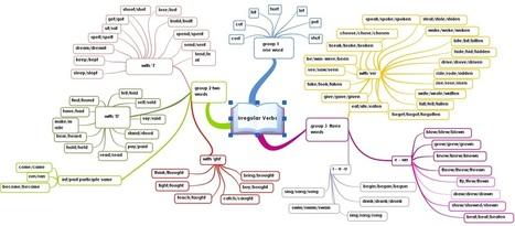 irregular_verbs1.jpg (1284×562) | ENGLISH LEARNING 2.0 | Scoop.it