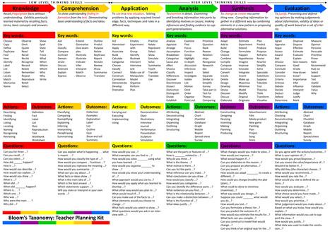 support-document-13-blooms-taxonomy-teacher-planning-kit.jpg (Imagen JPEG, 4809 × 3413 píxeles) - Escalado (26 %) | ele@rning | Scoop.it