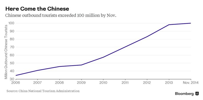 174 million Chinese tourists are tipped to spend $264 billion by 2019. Are you ready? | Travel Retail | Scoop.it