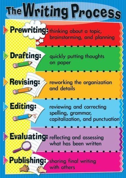 Around the Corner-MGuhlin.org: Intro to 6 Actions to iPadify the Writer's Process #iPad #Writing #edtech | Procesos cognitivos en la interacción virtual | Scoop.it