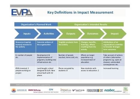 Our Impact Assessment Philosophy & Practice | Social Finance Matters (investing and business models for good) | Scoop.it
