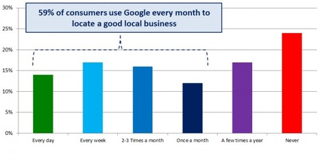 How Users Search For Local Businesses + 5  Tips To Optimize Local Listings | SEO Tips, Advice, Help | Scoop.it