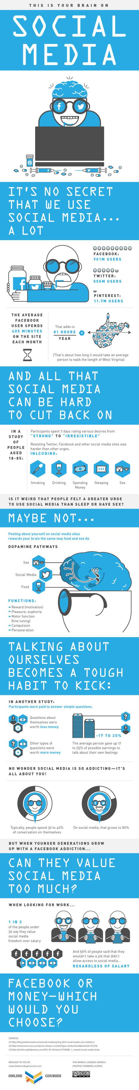 The Impact of Social Media on our Brain [Infographic] | Sociologie du numérique et Humanité technologique | Scoop.it