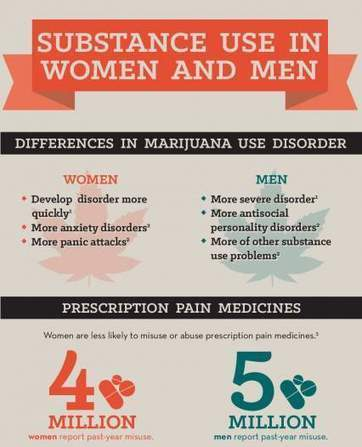 Substance Use in Women and Men | Actualités monde de la santé | Scoop.it