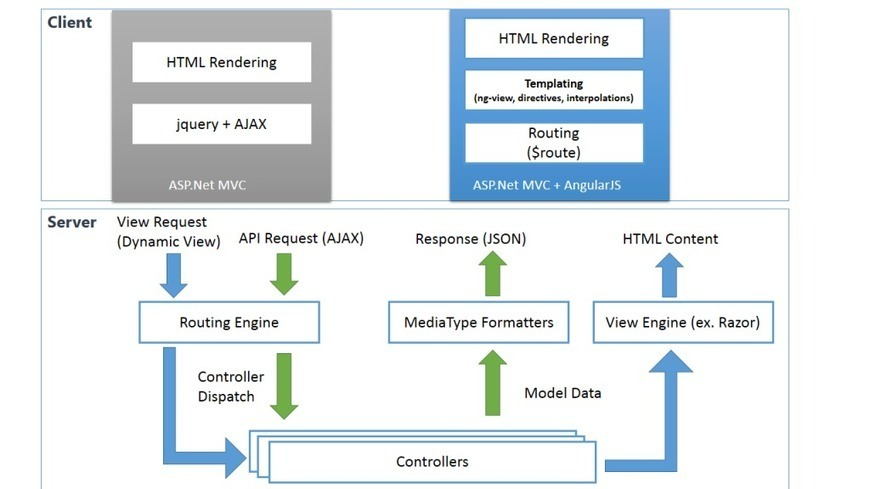 Setting up angularjs for asp net mvc in webapi for Angularjs 2 architecture