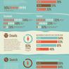 Best inbound marketing infographics on the web