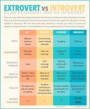 Tweet from @MyersBriggsType | Introverts Life and Business Guide | Scoop.it