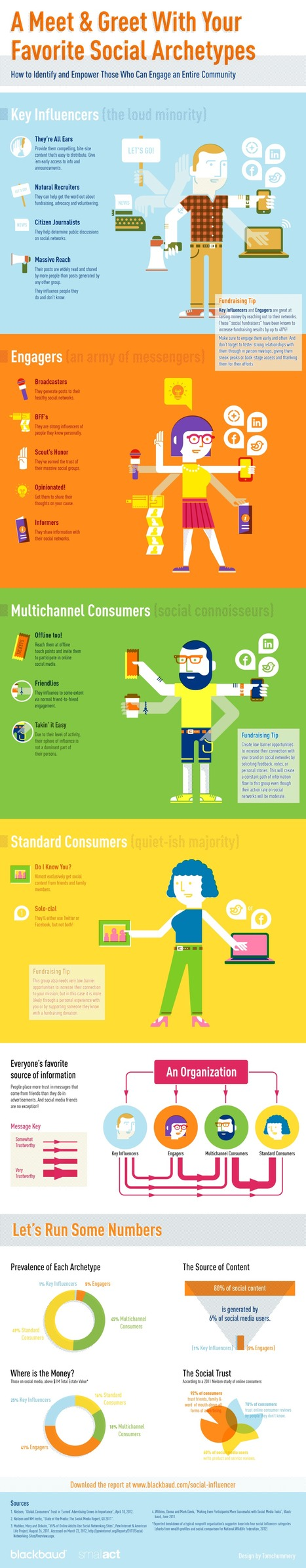 How to Understand, Identify & Engage with Social Influencers [Infographic] | Educational Use of Social Media | Scoop.it