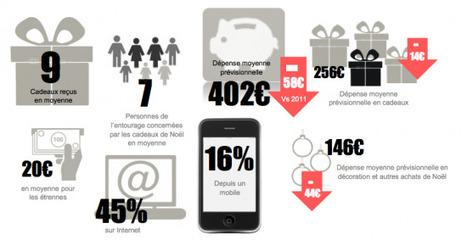 Les 3 dernières études à découvrir |FrenchWeb.fr | Etudes sur l'e-commerce - Research about e-business | Scoop.it