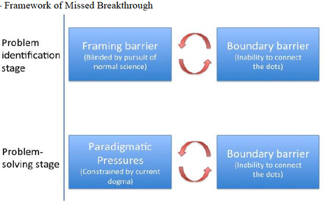 Moving Beyond Bibliometrics: Understanding Breakthrough Emergence through Missed Opportunities; a framework for failures in identifying breakthrough opportunities | Dual impact of research; towards the impactelligent university | Scoop.it