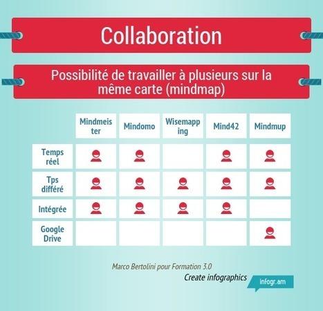 Comparatif : cinq applications et logiciels de mindmapping collaboratif | Innovations pédagogiques numériques | Scoop.it