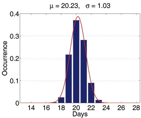 Efficient simulation of the spatial transmission dynamics of influenza - Meng-Tsung Tsai   The Best of Google Knol   Scoop.it