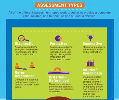 The Educational Assessment Landscape   Visual.ly   SOCIALFAVE - Complete #SMM platform to organize, discover, increase, engage and save time the smartest way. #TOP10 #Twitter platforms   Scoop.it