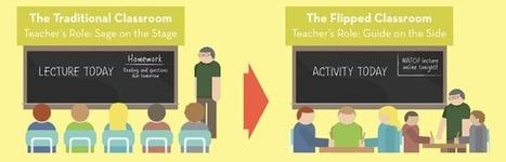 Logopeden i skolan: Flipped classroom - ger elever förförståelse och djupare kunskap   iPad i undervisningen   Scoop.it