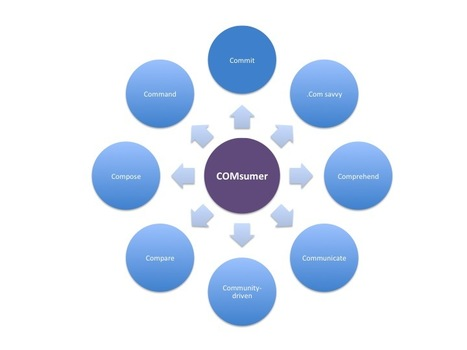 8 Habits Of Today's Consumer, The COMsumer | Business Socialization | Scoop.it