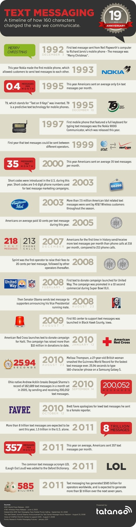 THe History of Text Messaging [Infographic] | GOSSIP, NEWS & SPORT! | Scoop.it