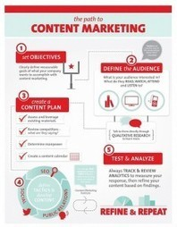 How to Overcome Your Biggest Challenges in Content Marketing | Social and Content Marketing Best Tips | Scoop.it