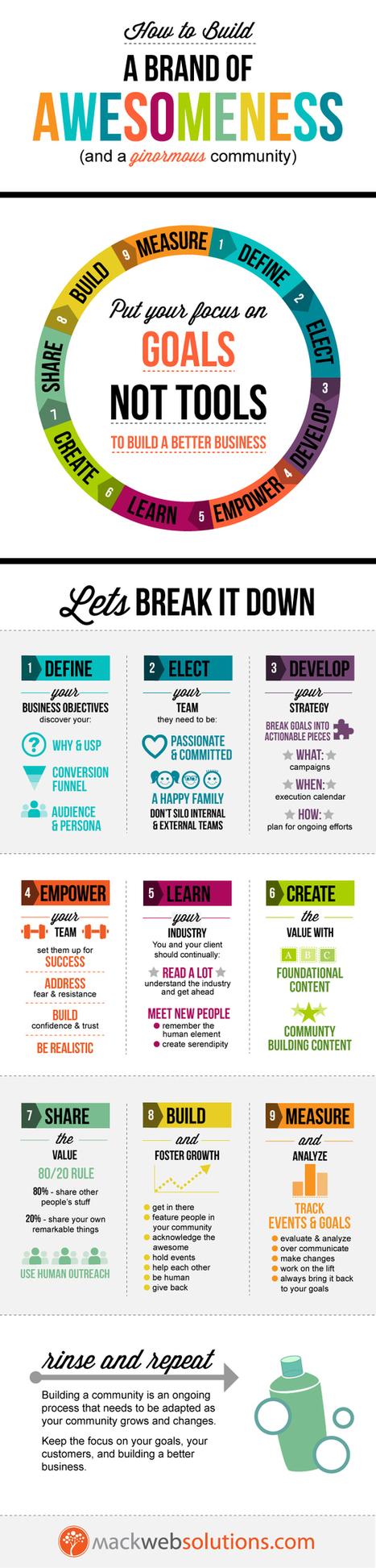 Cómo Construir una Comunidad en Línea (Infografía) | Social Comunications Today | Scoop.it
