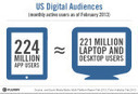 Flurry: U.S. App Audience Now Roughly Equal To Internet Users On Laptops & Desktops | TechCrunch | Mobile (Android) apps | Scoop.it
