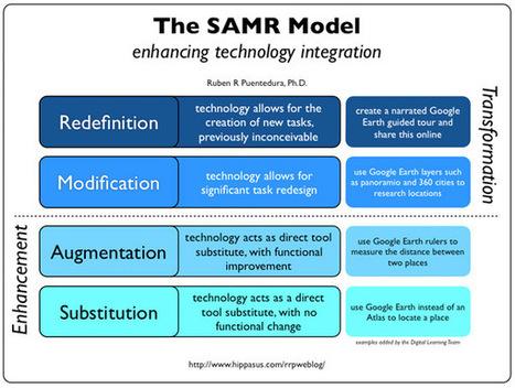 SAMR-model via video uitgelegd | TPACK in het onderwijs | Scoop.it