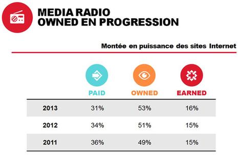 Les marques TV en retard sur les marques radio et presse quant à leur impact sur le paid et le earned media, selon le baromètre POE 2014 de Havas Media - Offremedia | Radio 2.0 (En & Fr) | Scoop.it