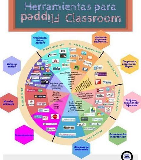 Recursos de Flipped Classroom | Nuevas tecnologías aplicadas a la educación | Educa con TIC | Teachelearner | Scoop.it