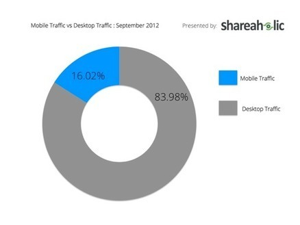 Report: Mobile Now Over 16 Percent Of Total Web Traffic | Quite Interesting Stats and Facts | Scoop.it
