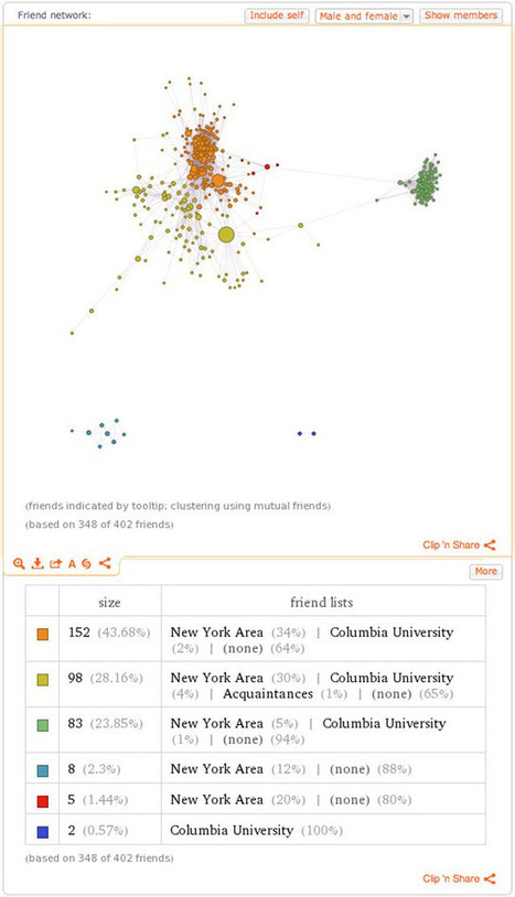 Wolfram Alpha's Infographic: A Spookily Smart Service For Charting Your Facebook Data | Tracking Transmedia | Scoop.it