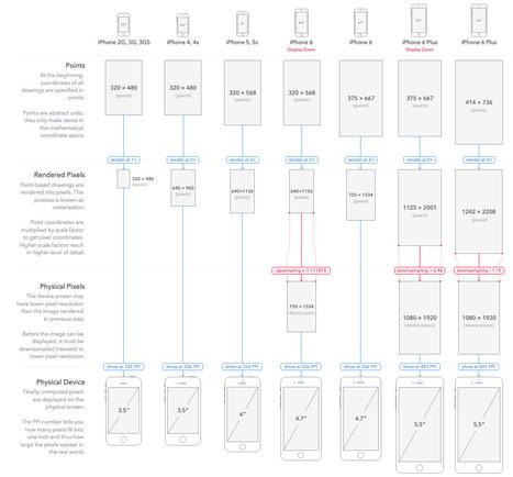 iPhone 6 Screens Demystified | Web mobile - UI Design - Html5-CSS3 | Scoop.it