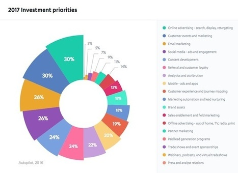 Marketers' Top Investment Priorities for 2017 | Social Media, SEO, Mobile, Digital Marketing | Scoop.it